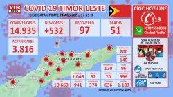 Untuk Pertama Kali, Timor-Leste Laporkan Kasus Harian Capai 532
